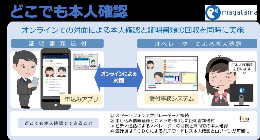オンラインを利用した対面型どこでも本人確認サービスの概要図