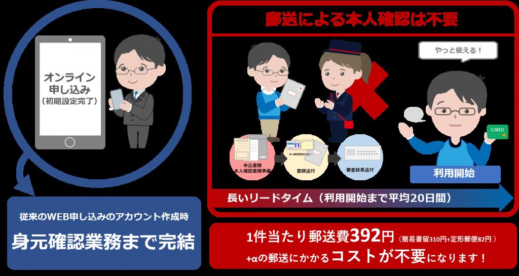 犯罪収益移転防止法(犯収法)オンライン本人確認のメリット