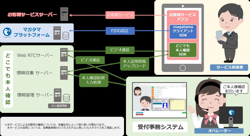 オンライン本人確認/eKYCどこでも本人確認のシステム構成図