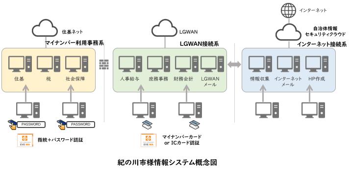 紀の川市様情報システム概念図
