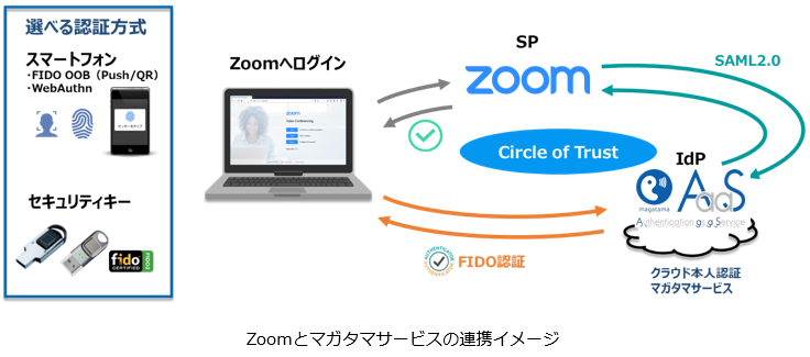 Zoomとマガタマサービスの連携イメージ